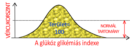 Glikémiás index